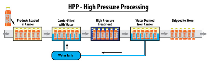 High pressure processing (HPP) requires specific packaging and label materials